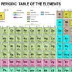 Каковы элементы, названные в честь объектов в космосе ?