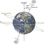 Как влияет на нас тот факт, что ось Земли наклонена ?