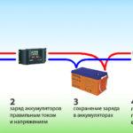 Как работает солнечная батарея ?