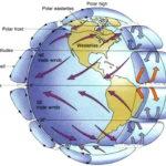 Как воздух перемещается на полюсах ?