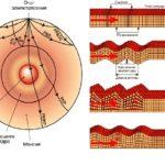 Каковы три типа сейсмических волн ?