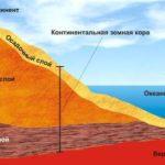 Что такое континентальная кора ?