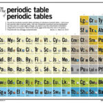 Что показывает атомный номер элемента ?