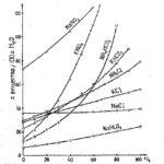 Как температура влияет на растворимость твердого вещества?