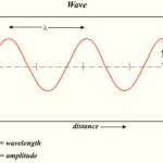 Каковы примеры механических волн ?