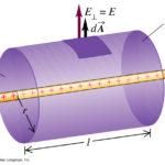 Что такое гауссова поверхность ?
