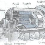 Что такое генератор переменного тока ?