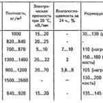 Примеры диэлектрических материалов