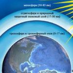 Как атмосфера защищает жизнь на Земле ?