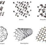 Сколько протонов имеет углерод ?