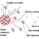 Что такое бета-частица ?