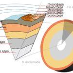 Что лежит под поверхностью Земли ?