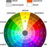 Что такое восприятие цвета ?