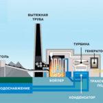 Как работает геотермальная энергия ?