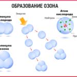 Что такое озон ?
