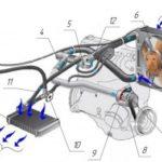 Как работает система охлаждения воздуха ?