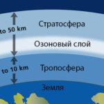 Что происходит с озоновым слоем ?