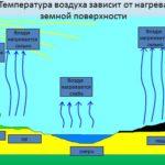 Что нагревается быстрее земля или вода ?