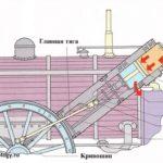 Как паровые двигатели изменили мир?